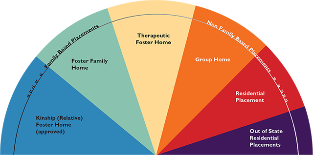 Foster Care Continuum of Services